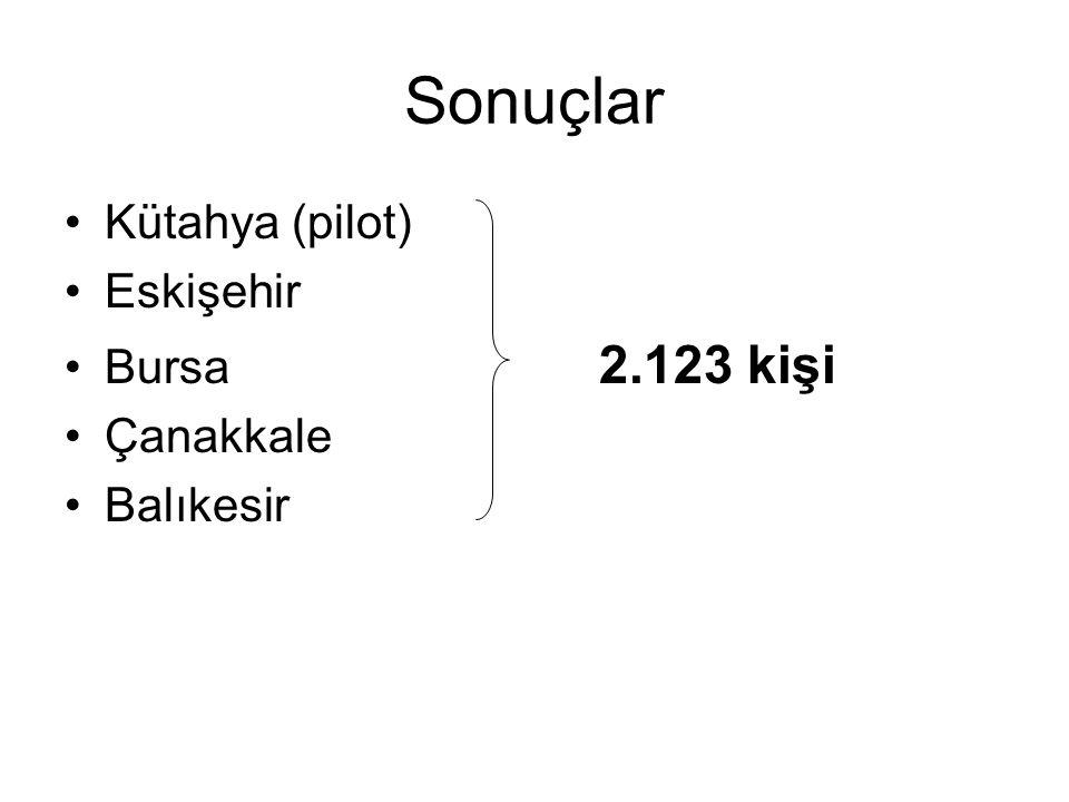 Sonuçlar Kütahya (pilot) Eskişehir Bursa 2.123 kişi Çanakkale