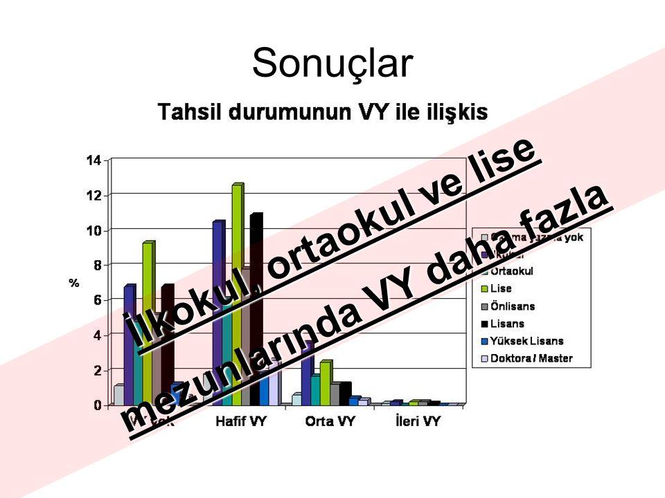 İlkokul, ortaokul ve lise mezunlarında VY daha fazla