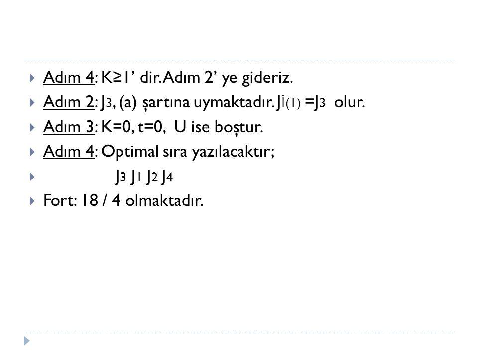 Adım 4: K≥1' dir. Adım 2' ye gideriz.