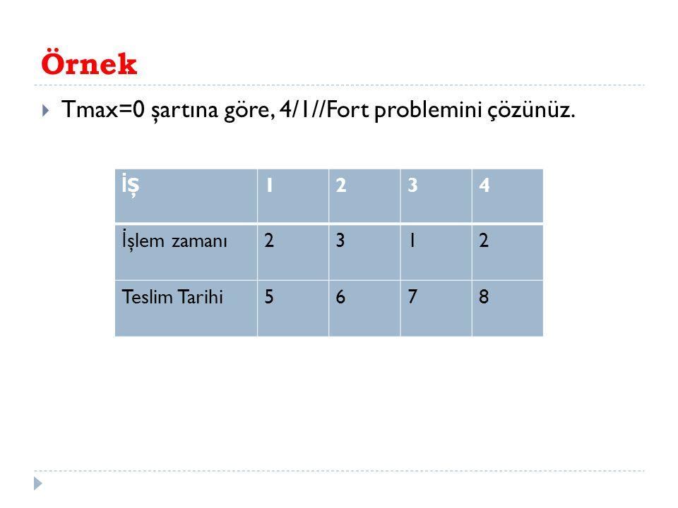 Örnek Tmax=0 şartına göre, 4/1//Fort problemini çözünüz. İŞ 1 2 3 4