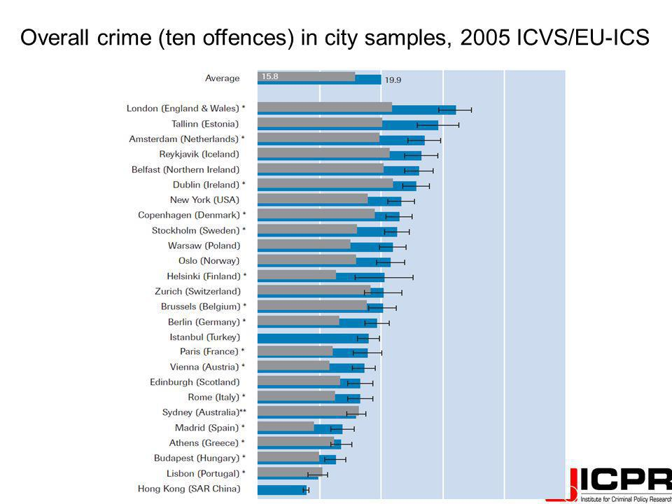Overall crime (ten offences) in city samples, 2005 ICVS/EU-ICS