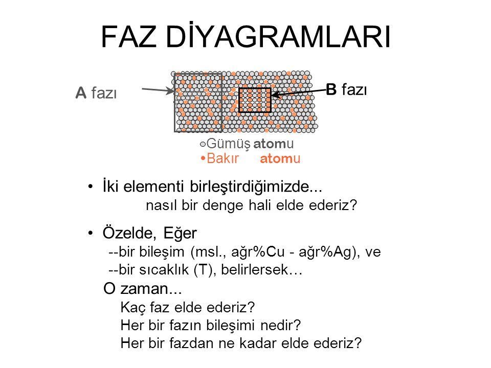 FAZ DİYAGRAMLARI B fazı A fazı • İki elementi birleştirdiğimizde...