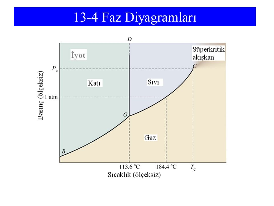 13-4 Faz Diyagramları OD represents the FUSION CURVE. There is little effect of pressure on melting point.