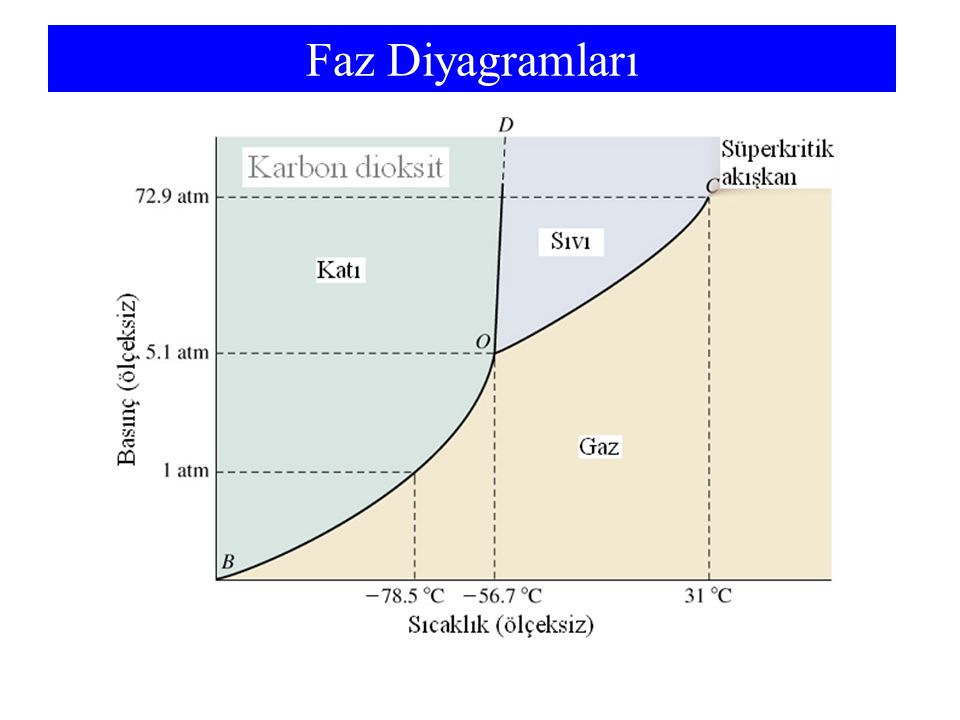 Faz Diyagramları Triple point is greater than one atmosphere, so we do not form liquid. Sublimation occurs.
