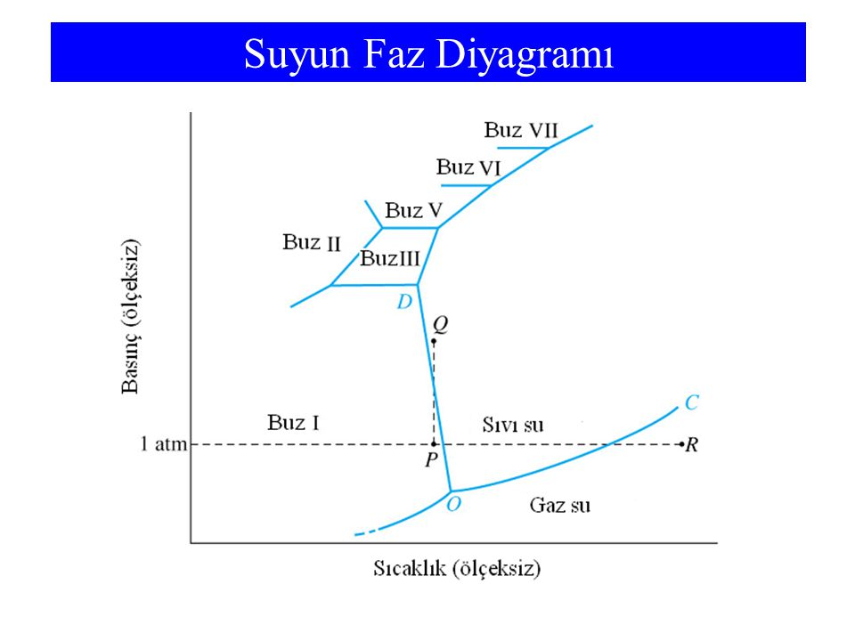 Suyun Faz Diyagramı Fusion curve (OD) has a negative slope. Unusual behavior. Ice skating.