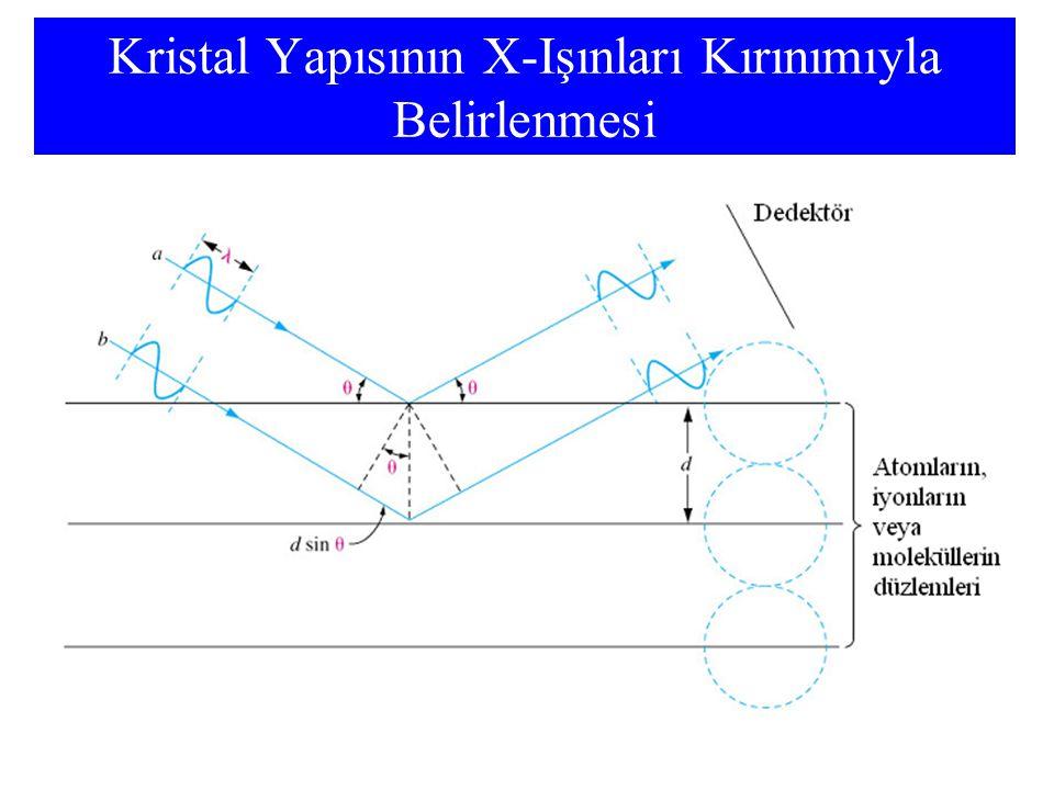 Kristal Yapısının X-Işınları Kırınımıyla Belirlenmesi