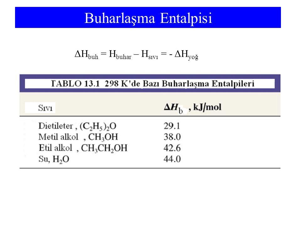 Buharlaşma Entalpisi ΔHbuh = Hbuhar – Hsıvı = - ΔHyoğ
