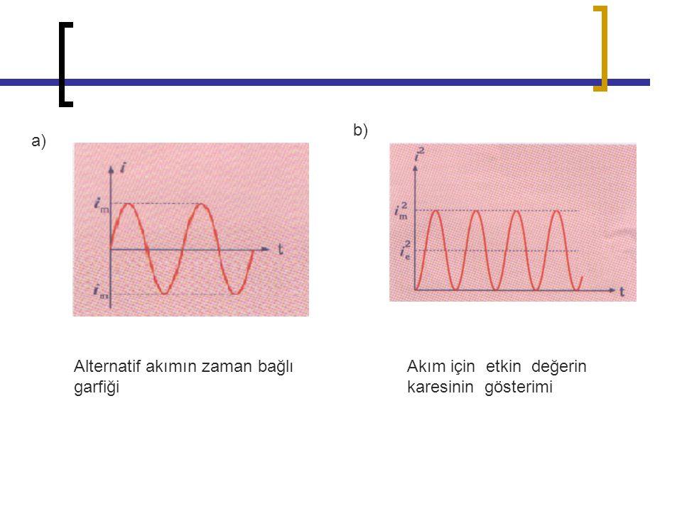 b) a) Alternatif akımın zaman bağlı garfiği Akım için etkin değerin karesinin gösterimi
