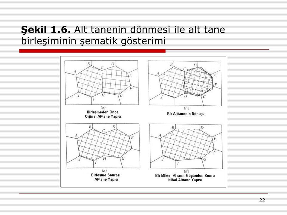 Şekil 1.6. Alt tanenin dönmesi ile alt tane birleşiminin şematik gösterimi