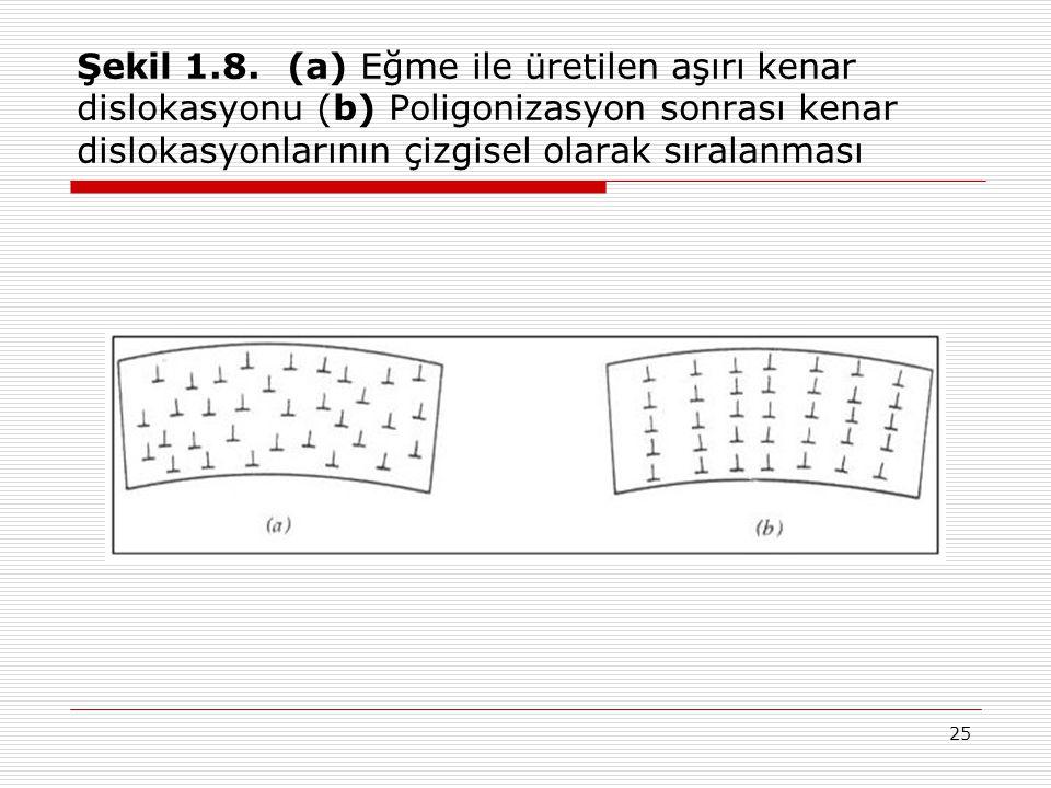 Şekil 1.8. (a) Eğme ile üretilen aşırı kenar dislokasyonu (b) Poligonizasyon sonrası kenar dislokasyonlarının çizgisel olarak sıralanması