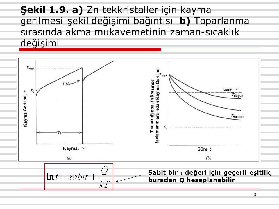 Şekil 1.9. a) Zn tekkristaller için kayma gerilmesi-şekil değişimi bağıntısı b) Toparlanma sırasında akma mukavemetinin zaman-sıcaklık değişimi