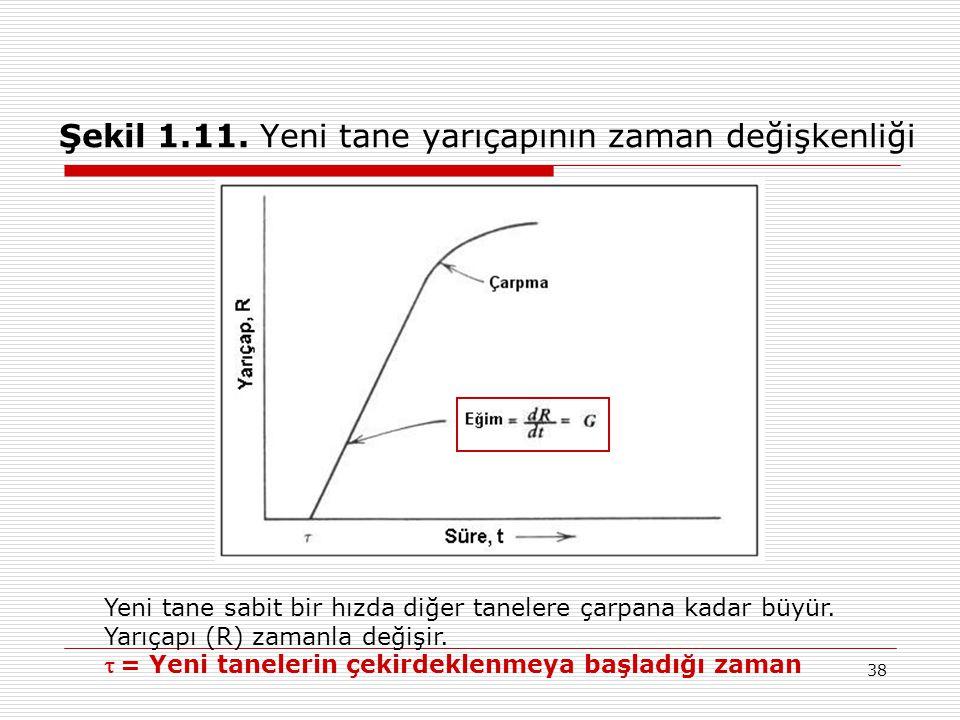 Şekil 1.11. Yeni tane yarıçapının zaman değişkenliği