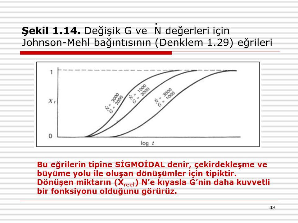 Şekil 1.14. Değişik G ve N değerleri için Johnson-Mehl bağıntısının (Denklem 1.29) eğrileri