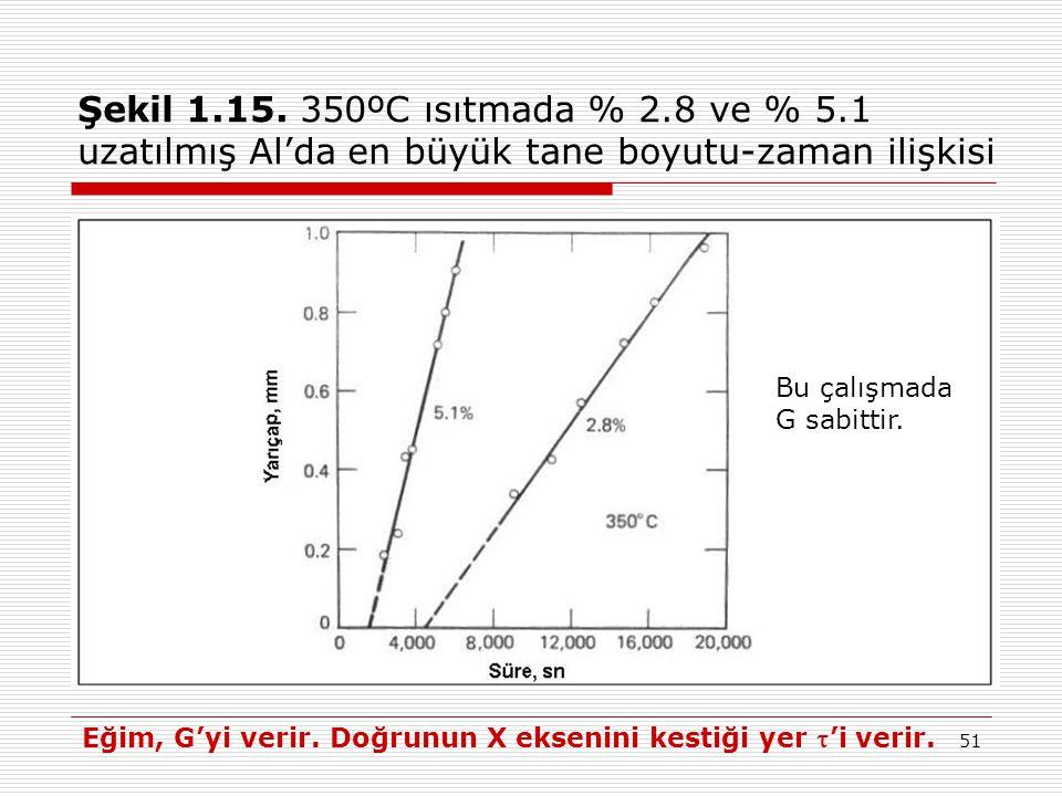Şekil 1.15. 350ºC ısıtmada % 2.8 ve % 5.1 uzatılmış Al'da en büyük tane boyutu-zaman ilişkisi
