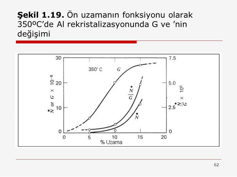 Şekil 1.19. Ön uzamanın fonksiyonu olarak 350ºC'de Al rekristalizasyonunda G ve 'nin değişimi
