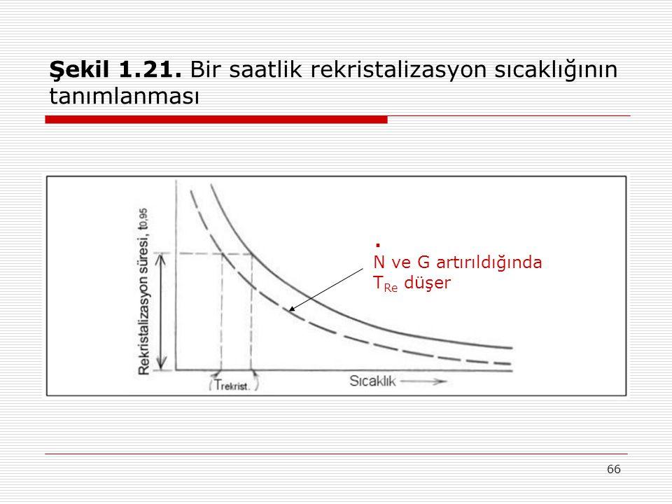 Şekil 1.21. Bir saatlik rekristalizasyon sıcaklığının tanımlanması