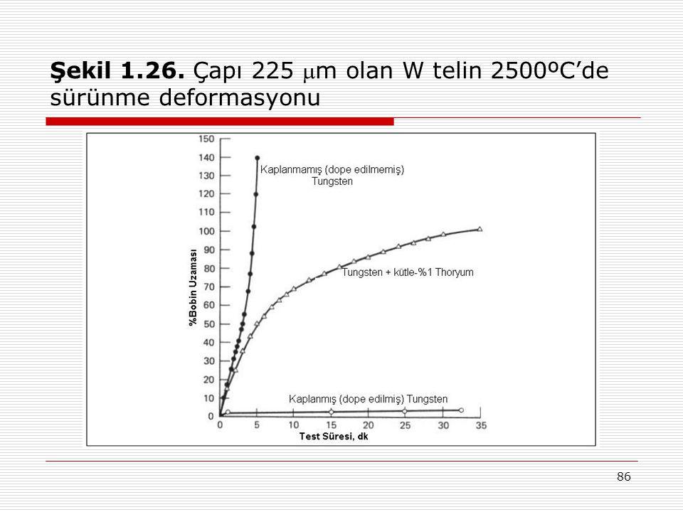 Şekil 1.26. Çapı 225 m olan W telin 2500ºC'de sürünme deformasyonu