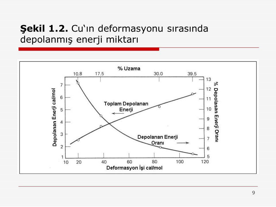 Şekil 1.2. Cu'ın deformasyonu sırasında depolanmış enerji miktarı