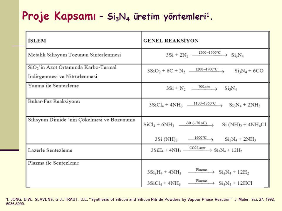 Proje Kapsamı – Si3N4 üretim yöntemleri1.