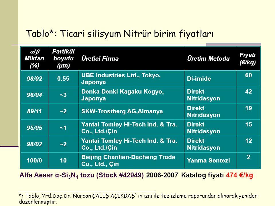 Tablo*: Ticari silisyum Nitrür birim fiyatları