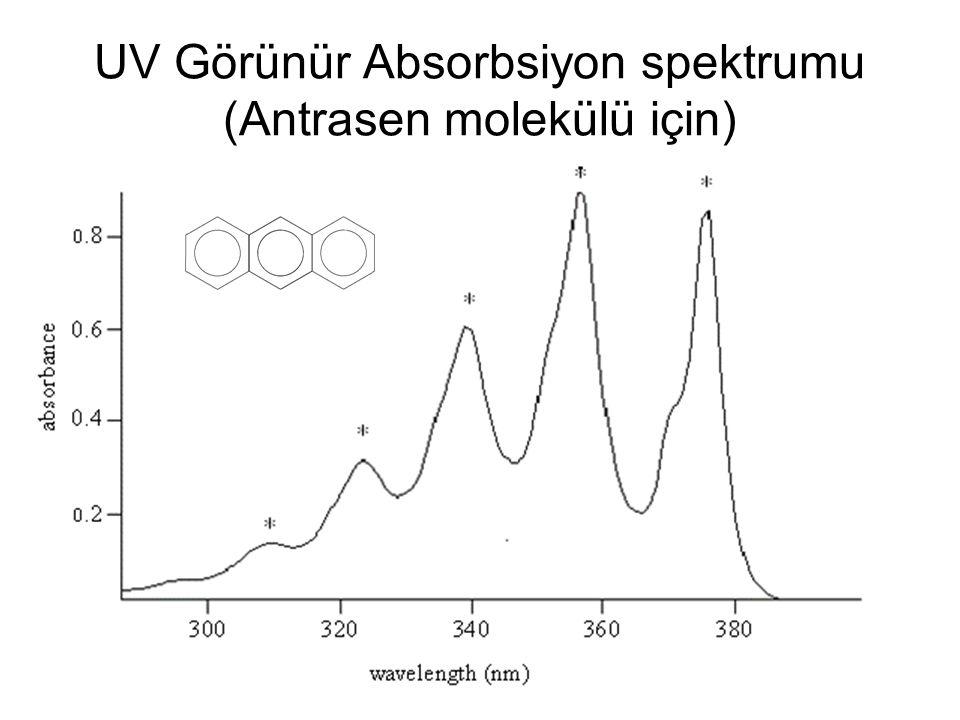 UV Görünür Absorbsiyon spektrumu (Antrasen molekülü için)