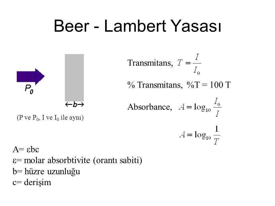 Beer - Lambert Yasası Transmitans, % Transmitans, %T = 100 T