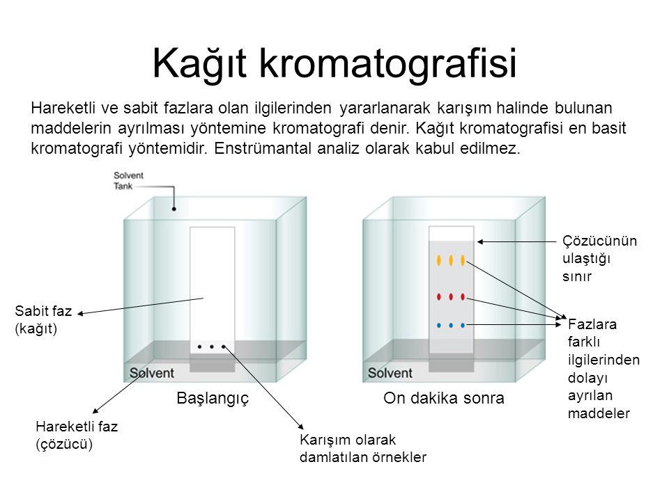 Kağıt kromatografisi