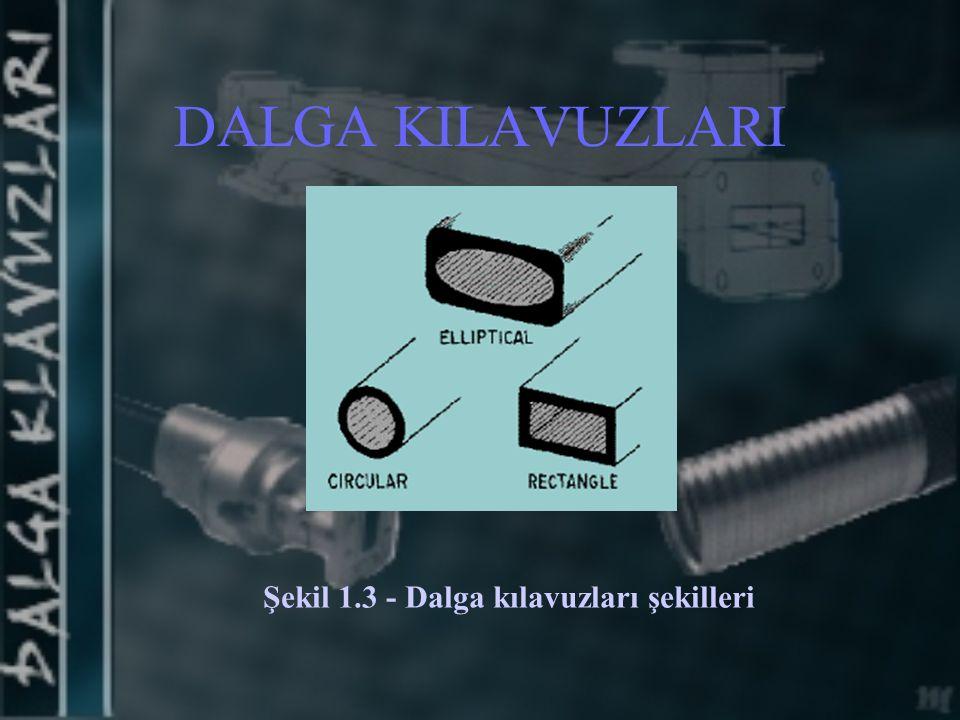 DALGA KILAVUZLARI Şekil 1.3 - Dalga kılavuzları şekilleri
