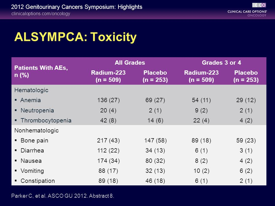ALSYMPCA: Toxicity Patients With AEs, n (%) All Grades Grades 3 or 4