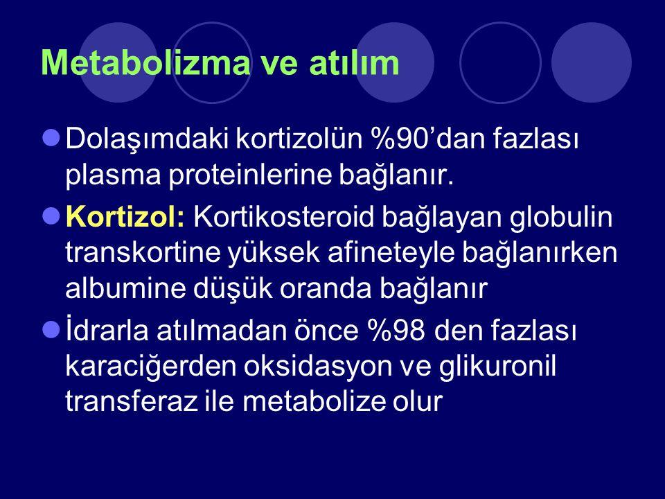Metabolizma ve atılım Dolaşımdaki kortizolün %90'dan fazlası plasma proteinlerine bağlanır.