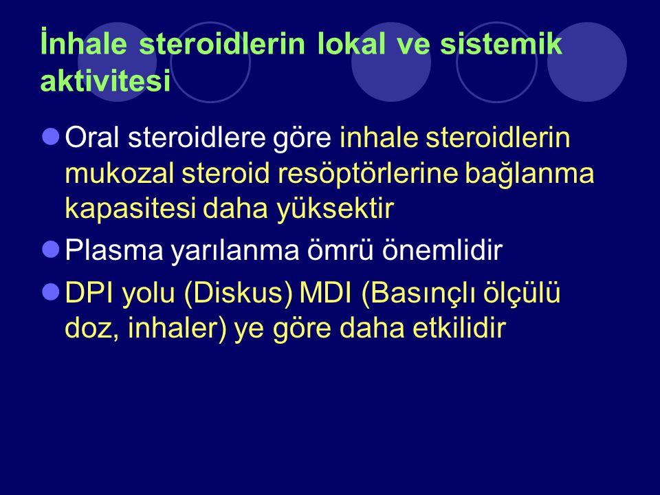 İnhale steroidlerin lokal ve sistemik aktivitesi