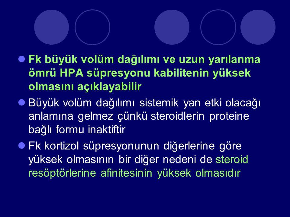 Fk büyük volüm dağılımı ve uzun yarılanma ömrü HPA süpresyonu kabilitenin yüksek olmasını açıklayabilir