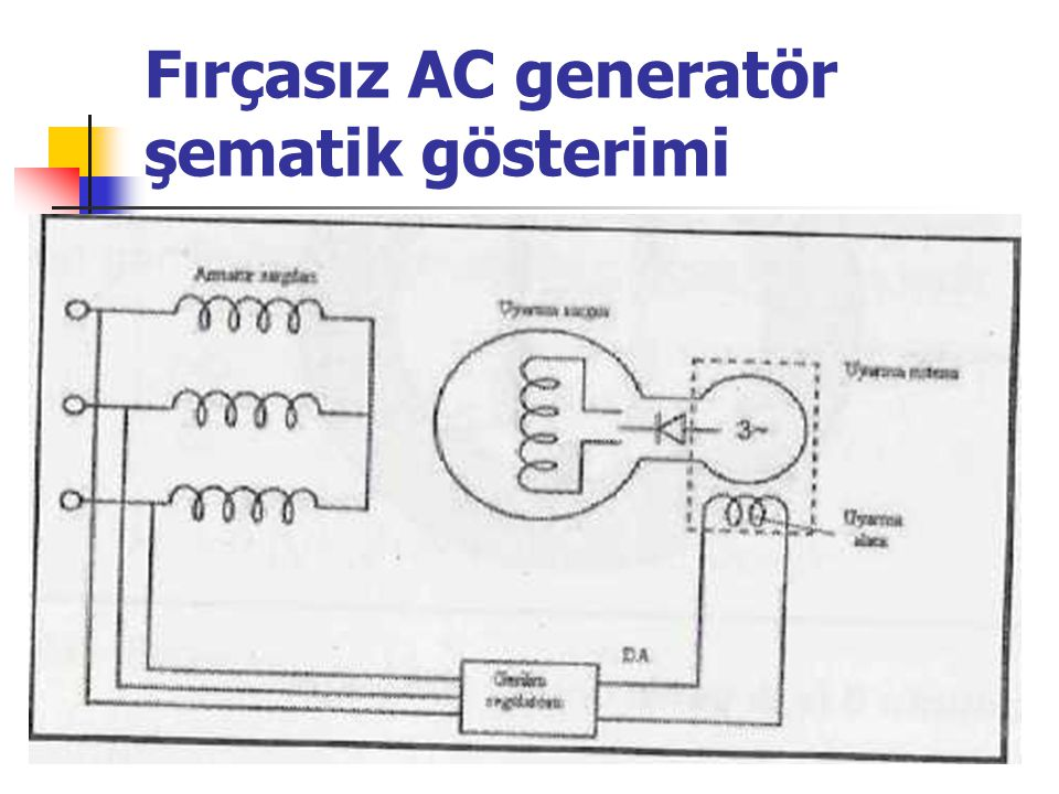 Fırçasız AC generatör şematik gösterimi
