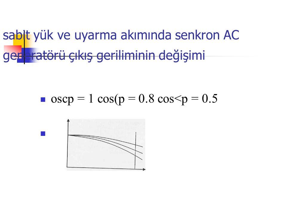 sabit yük ve uyarma akımında senkron AC generatörü çıkış geriliminin değişimi