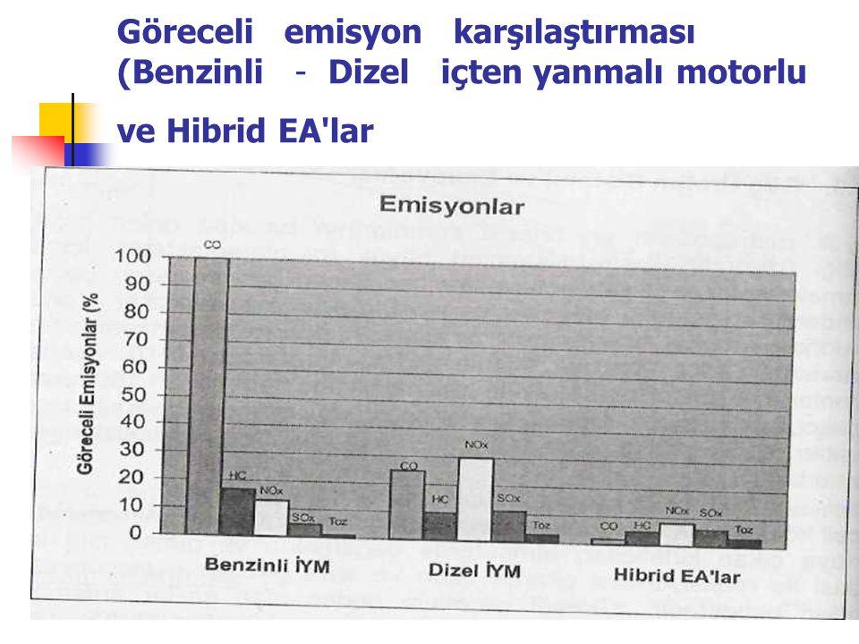Göreceli emisyon karşılaştırması (Benzinli - Dizel içten yanmalı motorlu ve Hibrid EA lar