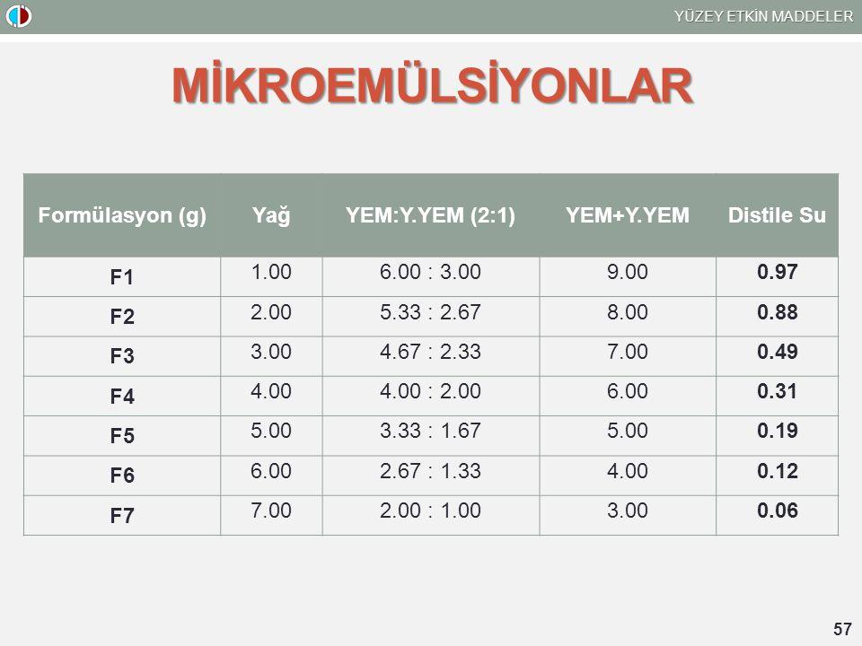 MİKROEMÜLSİYONLAR Formülasyon (g) Yağ YEM:Y.YEM (2:1) YEM+Y.YEM