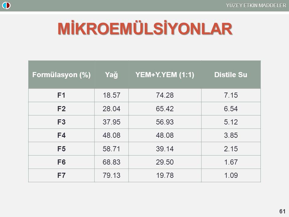 MİKROEMÜLSİYONLAR Formülasyon (%) Yağ YEM+Y.YEM (1:1) Distile Su F1