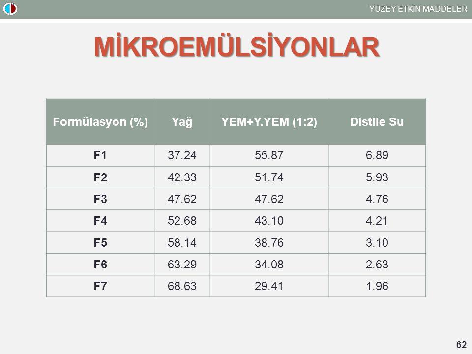 MİKROEMÜLSİYONLAR Formülasyon (%) Yağ YEM+Y.YEM (1:2) Distile Su F1