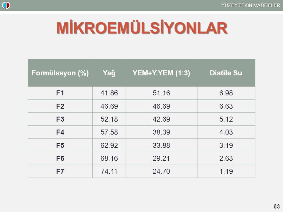 MİKROEMÜLSİYONLAR Formülasyon (%) Yağ YEM+Y.YEM (1:3) Distile Su F1