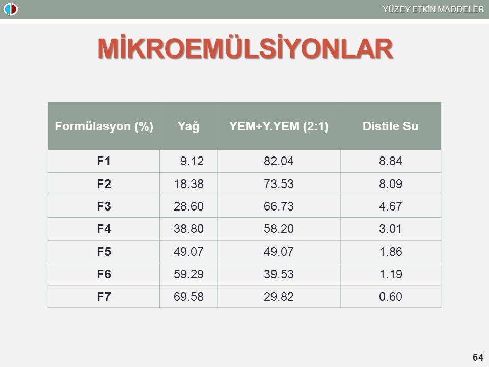 MİKROEMÜLSİYONLAR Formülasyon (%) Yağ YEM+Y.YEM (2:1) Distile Su F1