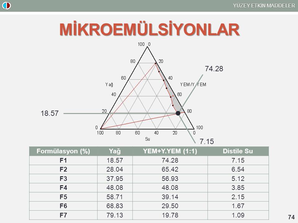 MİKROEMÜLSİYONLAR 74.28 18.57 7.15 Formülasyon (%) Yağ YEM+Y.YEM (1:1)