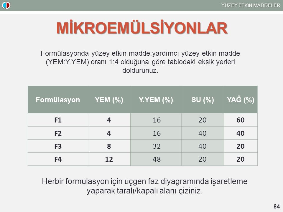 MİKROEMÜLSİYONLAR F1 4 16 20 60 F2 40 F3 8 32 F4 12 48