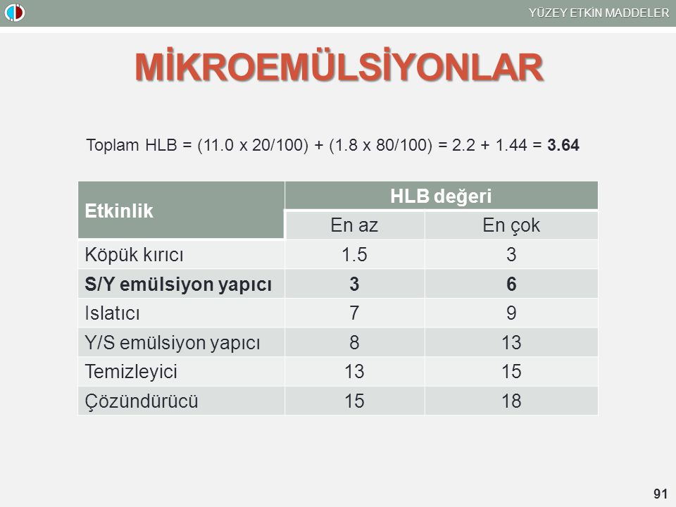 Toplam HLB = (11.0 x 20/100) + (1.8 x 80/100) = 2.2 + 1.44 = 3.64