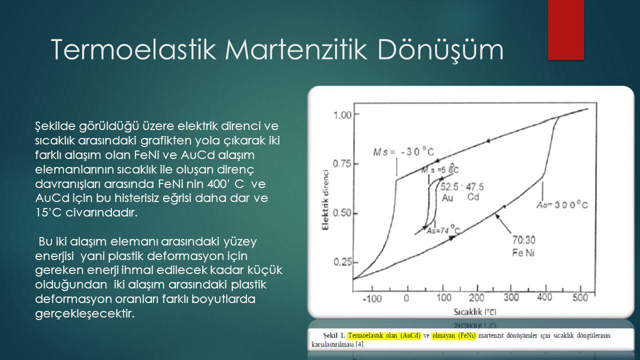 Termoelastik Martenzitik Dönüşüm