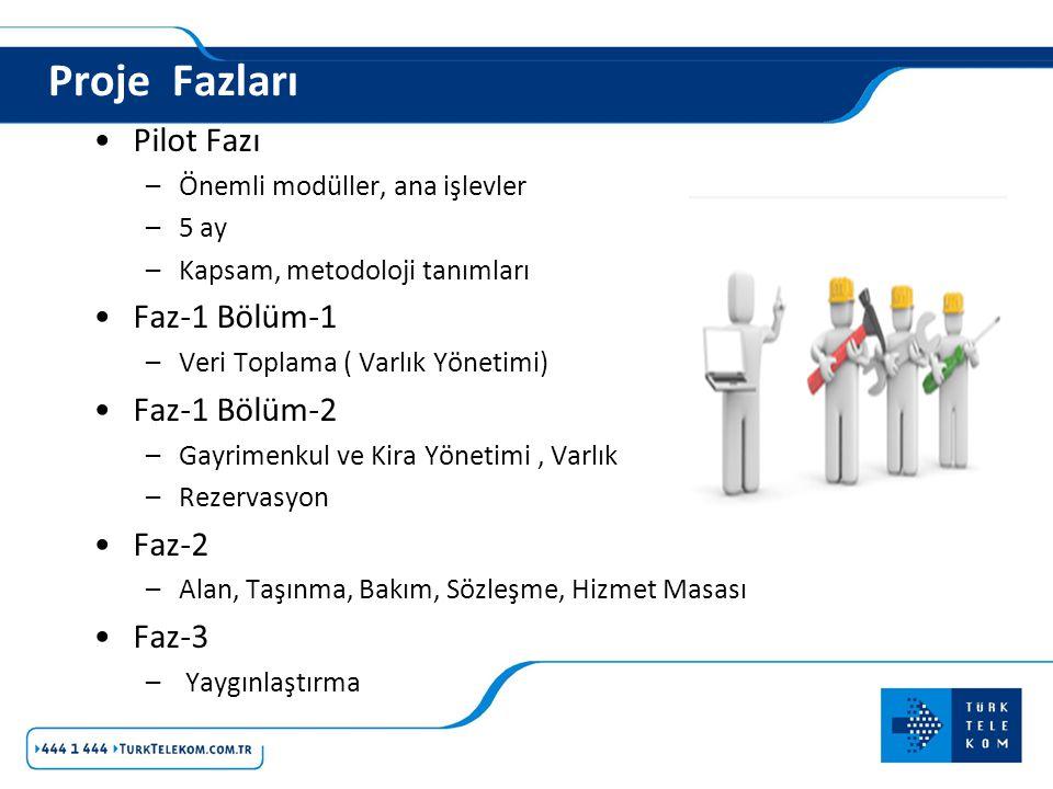 Proje Fazları Pilot Fazı Faz-1 Bölüm-1 Faz-1 Bölüm-2 Faz-2 Faz-3