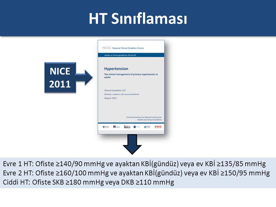 HT Sınıflaması NICE 2011. Evre 1 HT: Ofiste ≥140/90 mmHg ve ayaktan KBİ(gündüz) veya ev KBİ ≥135/85 mmHg.