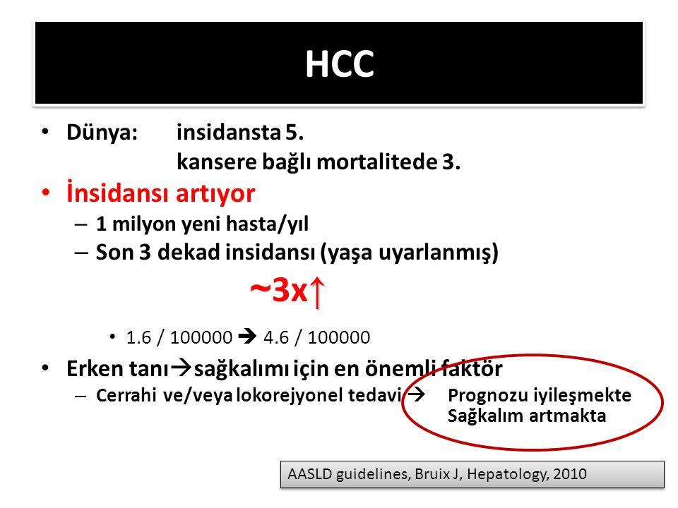 HCC İnsidansı artıyor Dünya: insidansta 5.