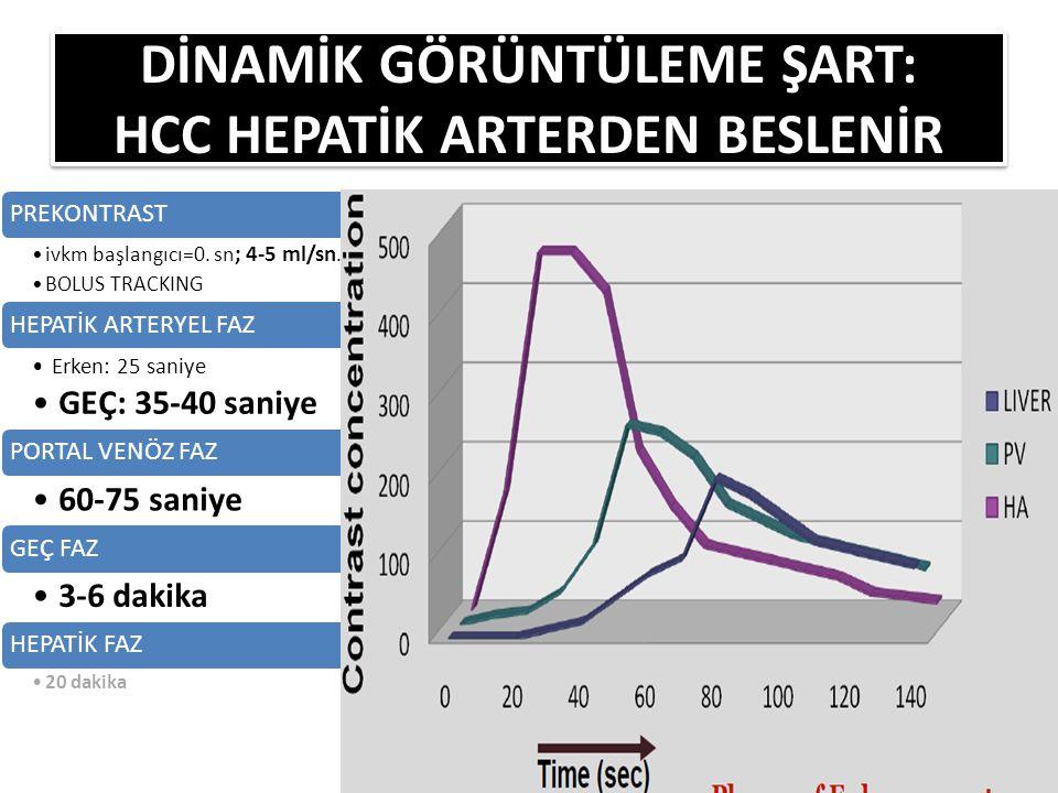DİNAMİK GÖRÜNTÜLEME ŞART: HCC HEPATİK ARTERDEN BESLENİR