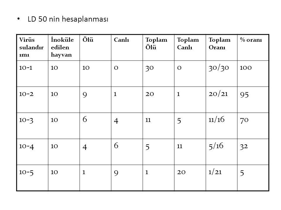 LD 50 nin hesaplanması 10-1 10 30 30/30 100 10-2 9 1 20 20/21 95 10-3