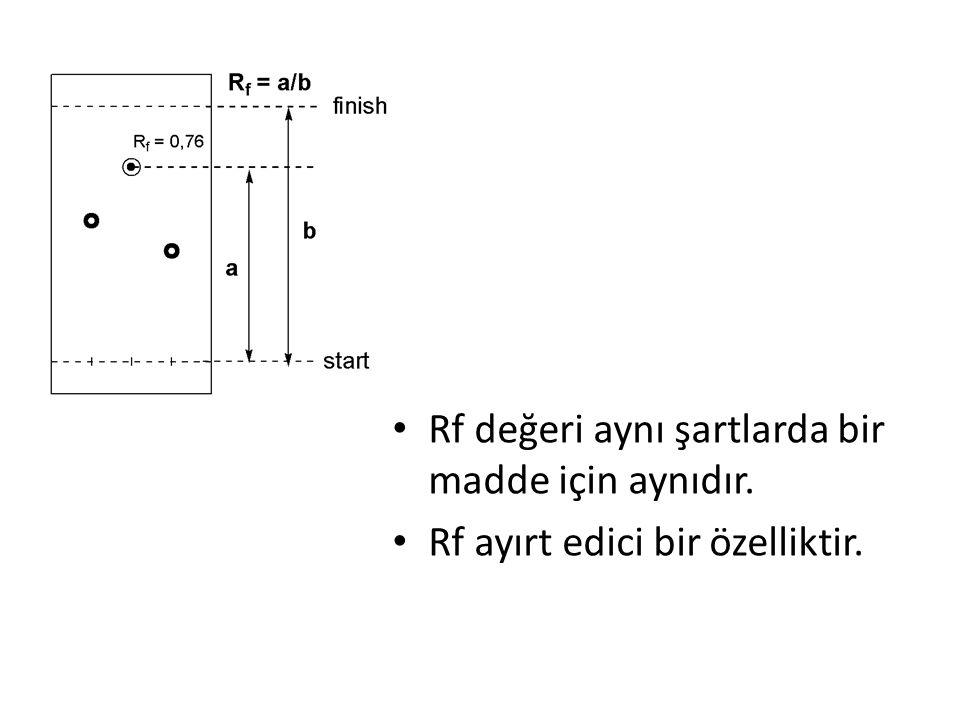 Rf değeri aynı şartlarda bir madde için aynıdır.
